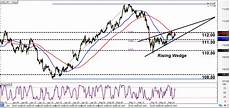 Usd Jpy Forex Chart Intraday Charts Update A Wedge On Usd Jpy Amp Rectangle On
