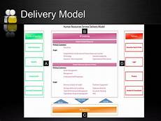 Service Delivery Model Human Resources Service Delivery Model