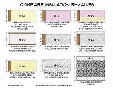 Insulation R Value Chart Compare Insulation R Values Before Building Ray Core Sips