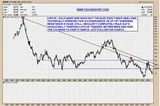 Costa Currency To Usd Chart Unexpected Us Dollar Usd Price Rally In 2010 Potential