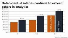 Exercise Science Job Salary 2018 Data Scientist Salary Report Highlights Burtch Works