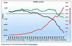 Cost Of Living Chart By Year The Illusion Of Prosperity See It Market