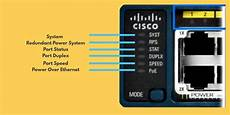 Cisco Epc3208 All Lights On The Ultimate Guide To Cisco Switches Cisco Catalyst Switches