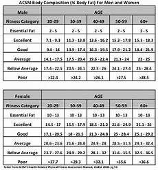 American College Of Sports Medicine Body Fat Percentage Chart Weight Loss First Steps Vasta Performance Training And