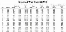 Stranded Wire Gauge Chart Wire Size Yamaha Xs650 Forum