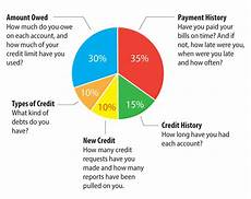 Credit Chart Your Credit Score Cbf Services Pay My Cbf Bill