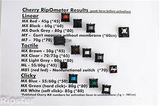 Mx Switches Chart Which Cherry Mx Switch Is The Best Coh2 Org