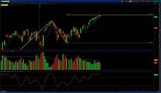 Russell 2000 Emini Futures Chart The State Of The Tf What S Next For The Russell 2000