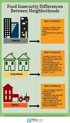 Urban Suburban Rural Urban Suburban And Rural Areas Which Area Suffers The Most