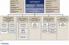 It Services Org Chart Organization Chart
