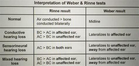 Weber Test Interpretation