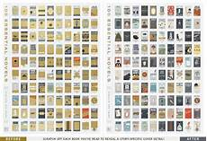 100 Essential Novels Scratch Off Chart By Pop Chart Lab
