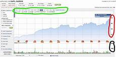 Understanding Stock Charts Investing 101 Reading And Understanding Stock Charts