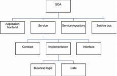Service Oriented Person Definition Service Oriented Architecture Wikipedia