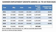 Non Fast Food Jobs For 16 Year Olds Employment Surges In June Highest Gains Since 2013