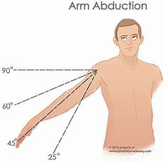 Arm Diagnosis Chart Military Disability Ratings For Shoulder And Arm Conditions