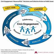 Civic Activities Definition Making Resourcefull Decisions A Process Model For Civic