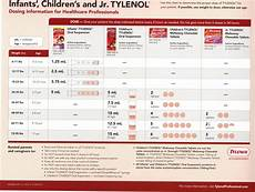 Dosage Chart For Infant Reliever Children S Acetaminophen Dosage Chart