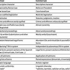 Common Law Vs Civil Law Pdf English Versus Spanish Procedural Law Terminology