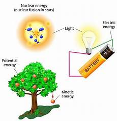 The Law Of Conservation Of Energy What Is Law Of Conservation Of Energy Derivation Amp Examples