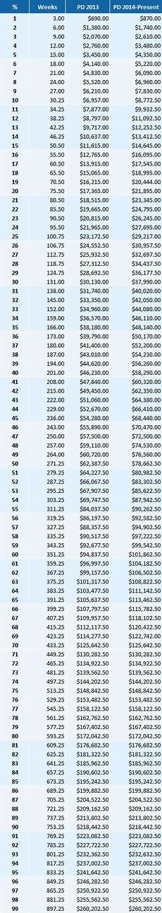 Permanent Partial Disability Chart Mn Permanent Disability Payments The Law Offices Of Fred Fong