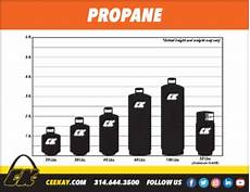 Propane Regulator Sizing Chart Propane Cee Supply