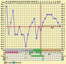 Bbt Charting For Dummies Fertility Bbt Charting Basal Body Temperature Charting
