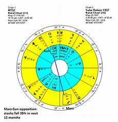 Solar Return Chart Market Jyotish Mars And The Ghost Of 1937 The Nyse Solar