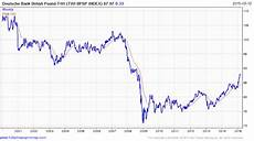 Sterling Chart Carney Has More Patience Than Yellen As Boe Ponders Pound