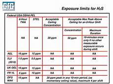 H2s Exposure Chart Ppt Choosing And Using Lel Pid And Ndir Sensors And