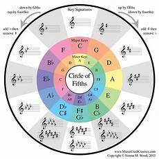 How To Read Circle Of Fifths Chart Circle Of Fifths Music Theory Guitar Music Theory Piano