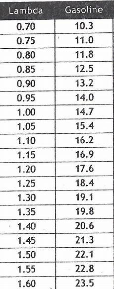 E85 Air Fuel Ratio Chart What Kind Of A F On E85 At 14psi Turbo Tech Questions
