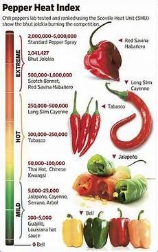 Pepper Chart The Screaming Me Me World S Pepper Eater