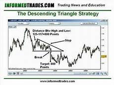 Trade Chart Patterns Like The Pros 16 How To Trade Triangle Chart Patterns Like A Pro Part 2