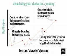 Plot Diagram Quiz The Parts Of A Story Creating A Cohesive Whole Now Novel