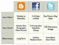 Social Media Comparison Chart How Best To Use Social Media For Your Hotel Bookassist Blog