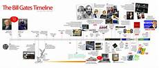Microsoft History Timeline Historical Timeline Charts Related To Computer Electronics