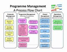Mulcahy Project Management Process Chart Ten Tips To Pass The Pmp Exam Effortlessly