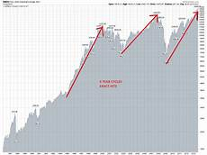 Dow Jones Long Term Chart The Secret 5 Year Stock Market Cycle And What It Is