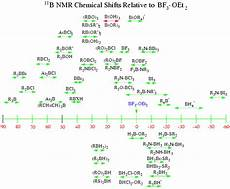 H Nmr Shifts H Nmr Chemical Shifts Table With Images Chemistry