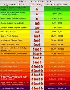 Wingstop Spicy Chart Anaheim Pepper Heat Scoville Scale Stuffed Peppers