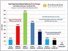 Price Range Chart Unit Sales By Price Range Bar Chart Jpg Rob Costabile