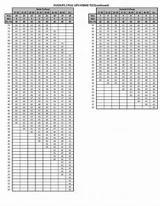 Marine Fitness Chart Marines Physical Fitness Test Chart Kayafitness Co