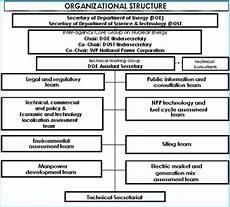 Bir Organizational Chart 2017 Philippines 2013