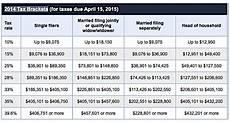 2014 Tax Brackets Chart 2014 And 2015 Income Tax Brackets