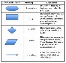 Visio Shape Meanings Flowchart Shapes Meaning Of In Flowcharts Word Symbols And