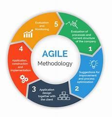 Agile Software Agile Testing Techarcis Solutions