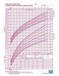 Baby Growth Chart Boy Calculator Interpreting Infant Growth Charts The Science Of