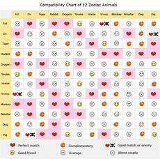 Chinese Astrology Chart Chinese Zodiac Compatibility Chart Love Calculator