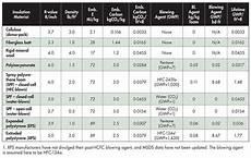 Insulation R Value Chart Foam Insulation R Value Chart